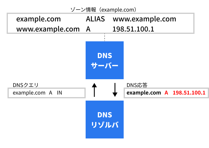 DNS Aliasレコードの処理の流れ